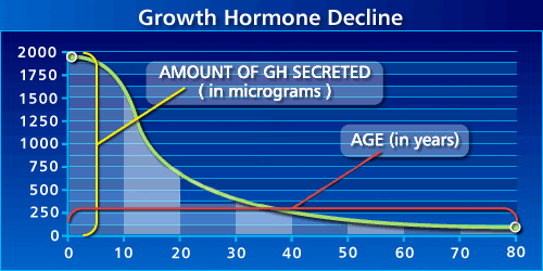 3 Ways To Increase HGH Human Growth Hormone Amounts In Your Body