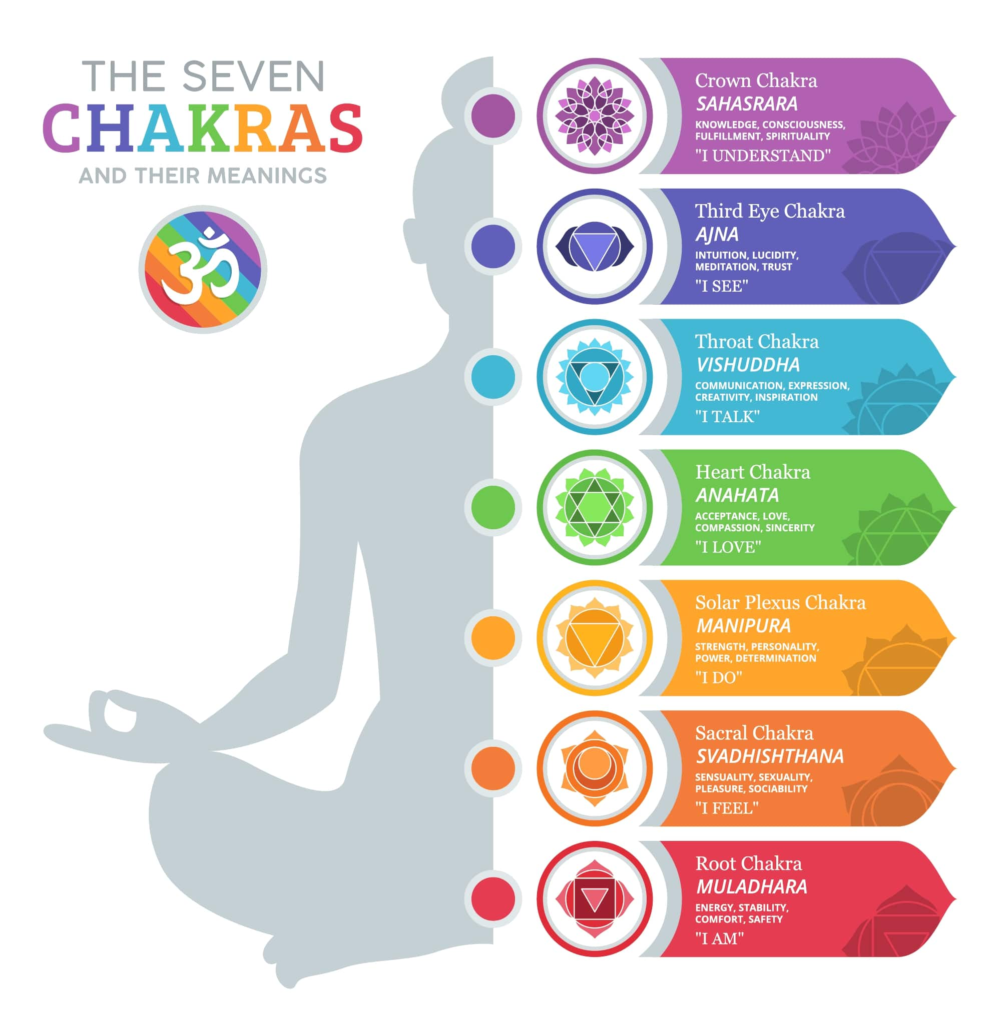 The Seven Chakras With Meanings