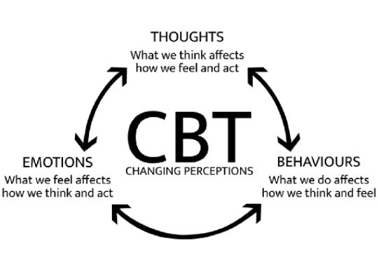 CBT therapy