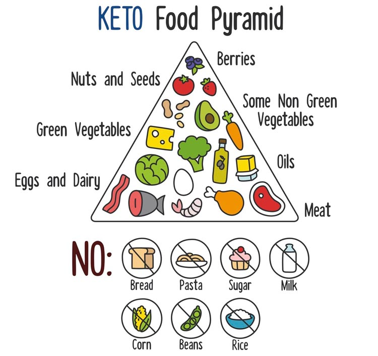 Ketogenic Food Choices