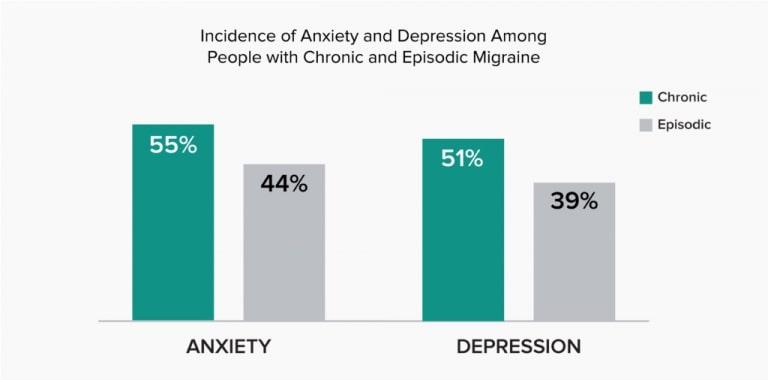 migraine impact mental health